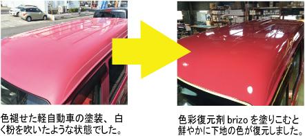 色褪せた軽自動車の塗装、白く粉をふいたような状態でした→色彩復元材brizoを塗り込むと鮮やかに下地の色が復元しました