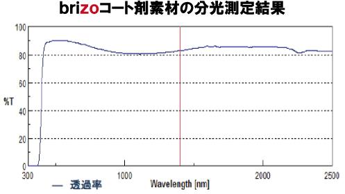 brizoコート剤素材の分光測定結果