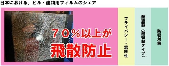 日本におけるビル・建物用フィルムのシェアは70%以上が飛散防止目的でした