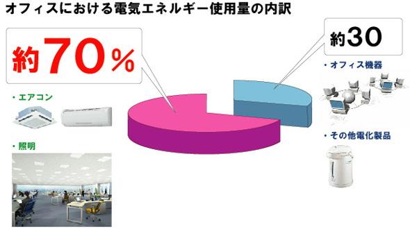 オフィスにおける電気エネルギー使用量の内訳